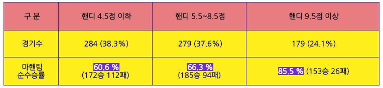 느바챔프 농구승률표
